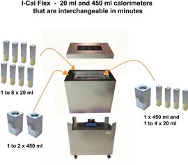 Calmetrix I-Cal Flex Multikanal-Kalorimeter – Konfigurationsmöglichkeiten mit 20 ml und / oder 450 ml Messkanälen