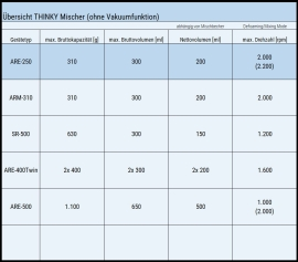Der THINKY Mischer ARE-250 im Vergleich zu weiteren THINKY Mischern ohne Vakuumfunktion.