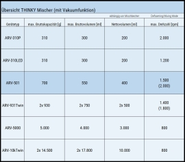 Der THINKY Mischer ARV-501 im Vergleich zu weiteren THINKY Mischern mit Vakuumfunktion.