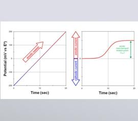 Ladungsfluss an einer Elektrode als Ergebnis einer Oxidationsreaktion, die an der Elektrodenoberfläche stattfindet. Der anodische Strom an der Arbeitselektrode entspricht einem Elektronenfluss aus der Lösung heraus und in die Elektrode hinein