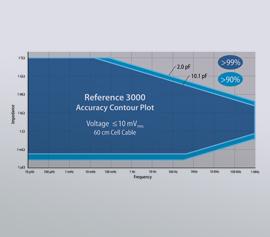 Gamry Reference 3000AE Potentiostat/Galvanostat/ZRA Accuracy Contour Plot (ACP), Accuracy Contour Map (ACM), Schnell-Test der EIS-System-Leistungs-fähigkeit incl. schwebende Masse (galv. Trennung von der Schutzerdung)