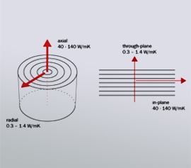 Hot Disk TPS 2500S – Bestimmung der Wärmeleitfähigkeit an anisotropen Materialien