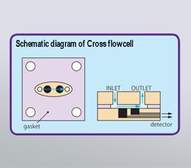 Schema Cross flow Zelle
