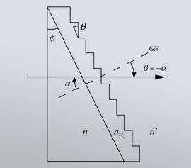 RGL Grism – Kombination aus Prisma und Transmissionsgitter