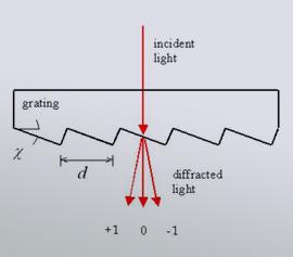 Transmissionsgitter von Richardson Grating Lab - Prinzip