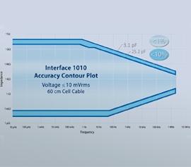 Accuracy Contour Plot Gamry Interface1010 (EIS, FRA, Impedanzspektroskopie)