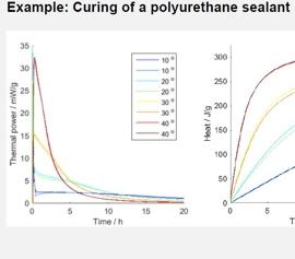 Calmetrix I-Cal Flex Multikanal-Kalorimeter – isothermes Wärmeflusskalorimeter zur online Messung der Wärmeentwicklung bei exothermen Reaktionen – Applikationsbeispiel Aushärten eines Polyurethan-Dichtstoffes